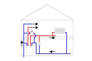 zelf een condensatieketel installeren