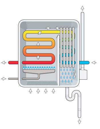 werking condensatieketel
